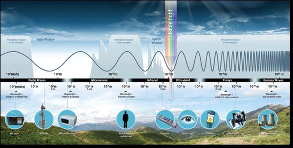 emsIntro_mainContent_Electromagnetic_Spectrum