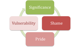 Significance Shame Pride Vulnerability